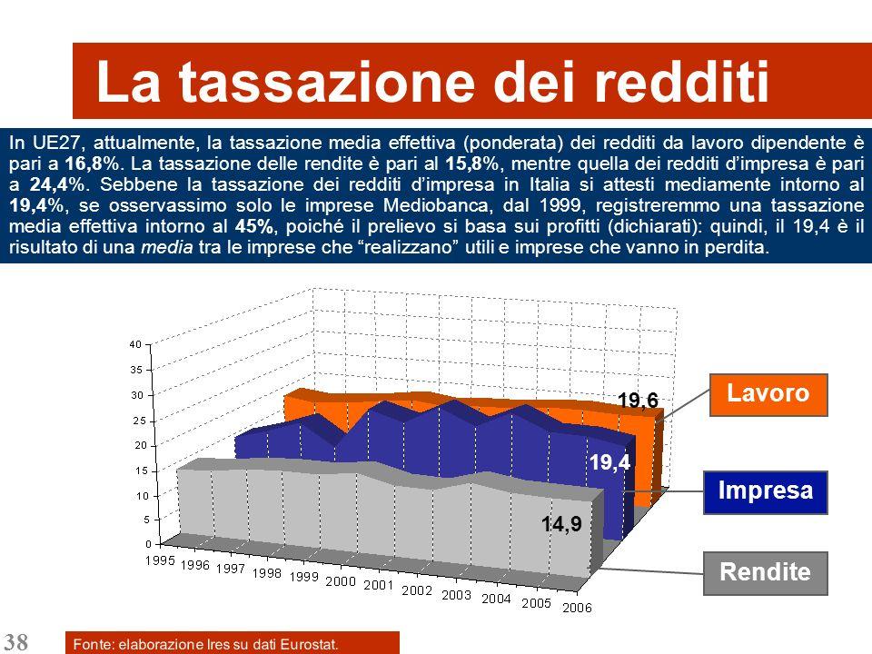 38 La tassazione dei redditi In UE27, attualmente, la tassazione media effettiva (ponderata) dei redditi da lavoro dipendente è pari a 16,8%. La tassa