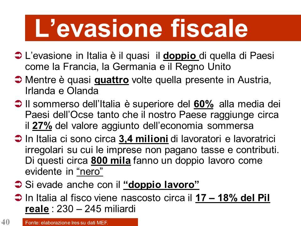 40 Levasione fiscale Levasione in Italia è il quasi il doppio di quella di Paesi come la Francia, la Germania e il Regno Unito Mentre è quasi quattro