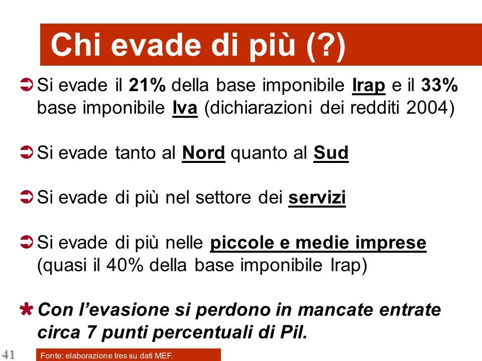 41 Chi evade di più (?) Si evade il 21% della base imponibile Irap e il 33% base imponibile Iva (dichiarazioni dei redditi 2004) Si evade tanto al Nor