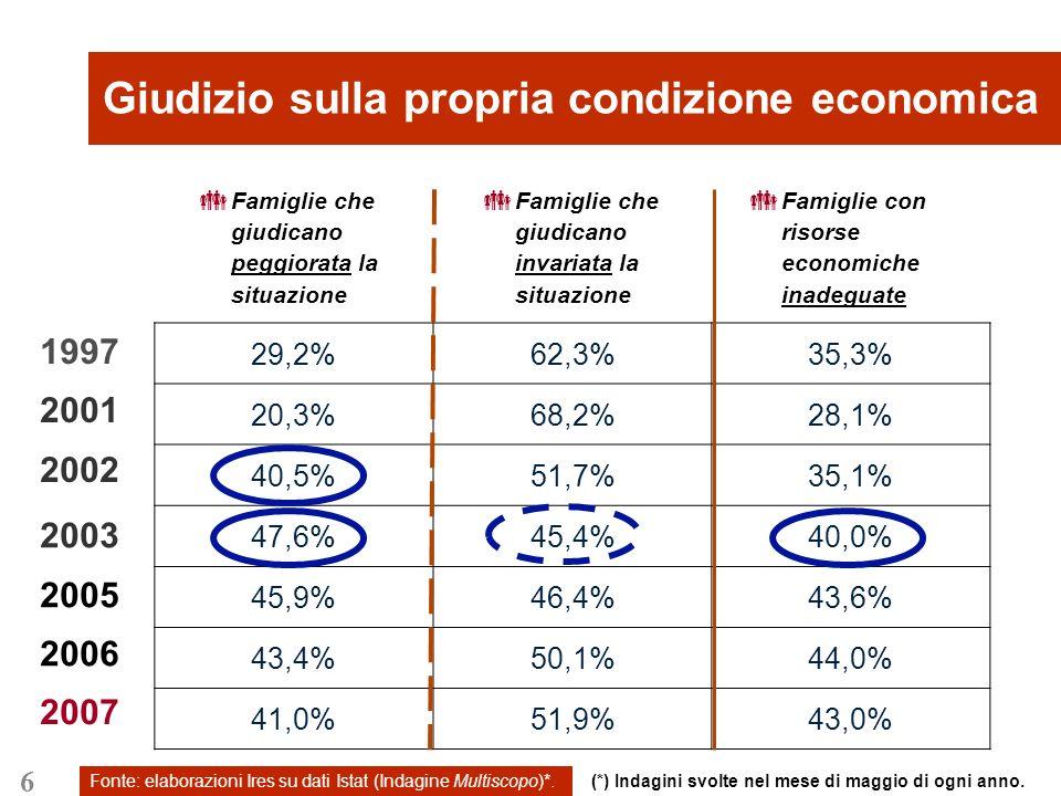 17 Fonte: elaborazioni Ires su dati Ocse (Main Economic Indicators).