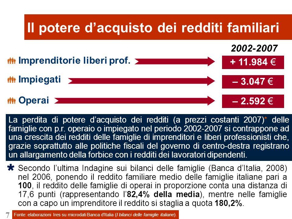 7 Imprenditorie liberi prof. Impiegati Operai 2002-2007 Il potere dacquisto dei redditi familiari – 2.592 – 3.047 + 11.984 Fonte: elaborazioni Ires su