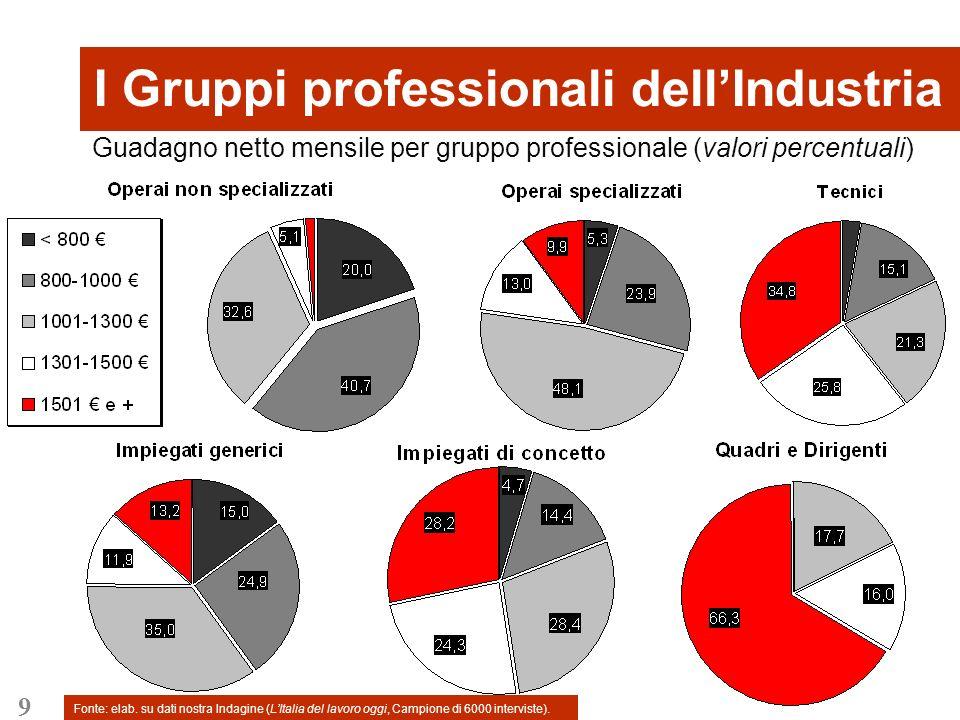 9 I Gruppi professionali dellIndustria Guadagno netto mensile per gruppo professionale (valori percentuali) Fonte: elab.
