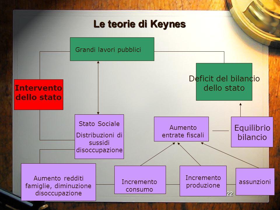 22 Le teorie di Keynes Intervento dello stato Grandi lavori pubblici Deficit del bilancio dello stato Stato Sociale Distribuzioni di sussidi disoccupa
