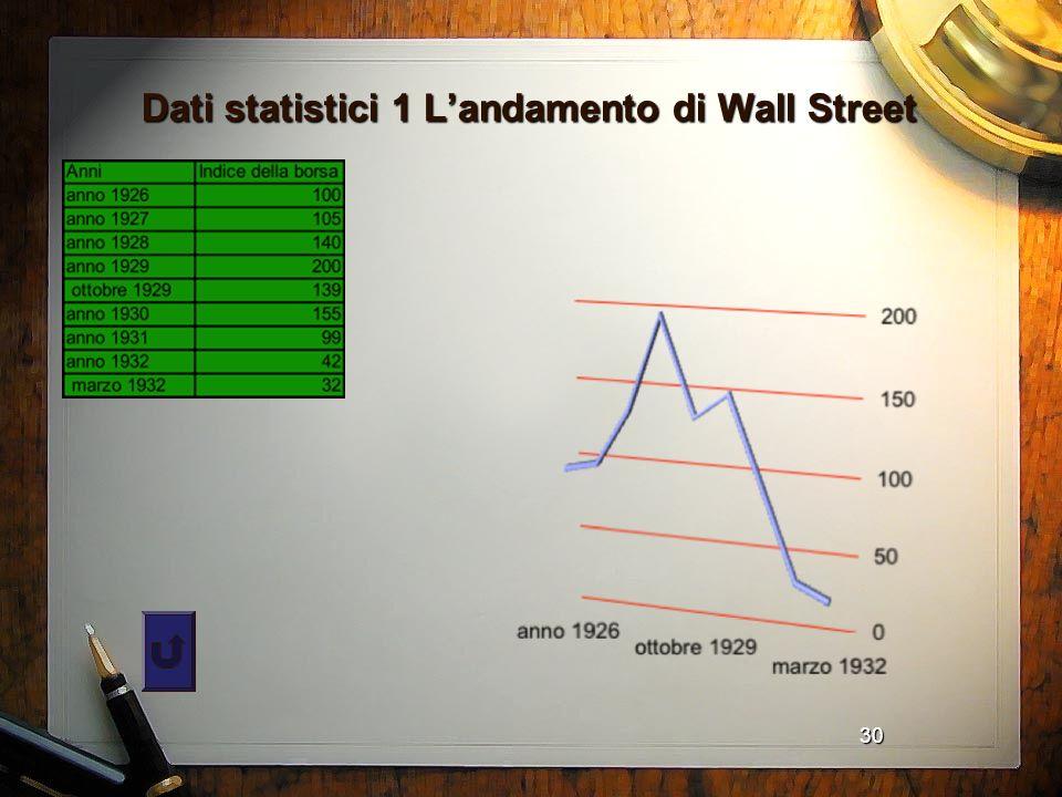 30 Dati statistici 1 Landamento di Wall Street