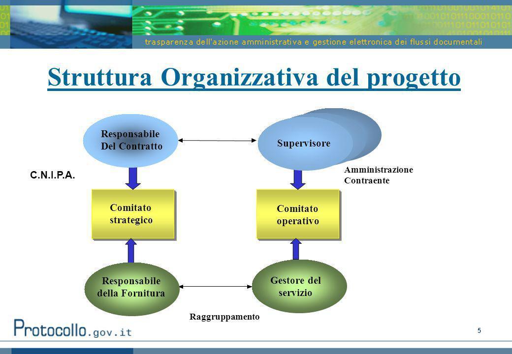 5 Struttura Organizzativa del progetto Amministrazione Contraente Raggruppamento Responsabile Del Contratto Responsabile della Fornitura Gestore del servizio Comitato operativo Comitato strategico Supervisore C.N.I.P.A.