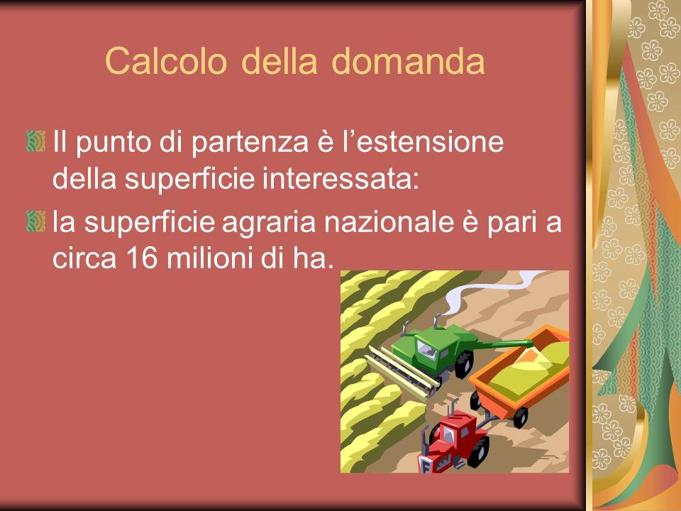 Calcolo della domanda Il punto di partenza è lestensione della superficie interessata: la superficie agraria nazionale è pari a circa 16 milioni di ha