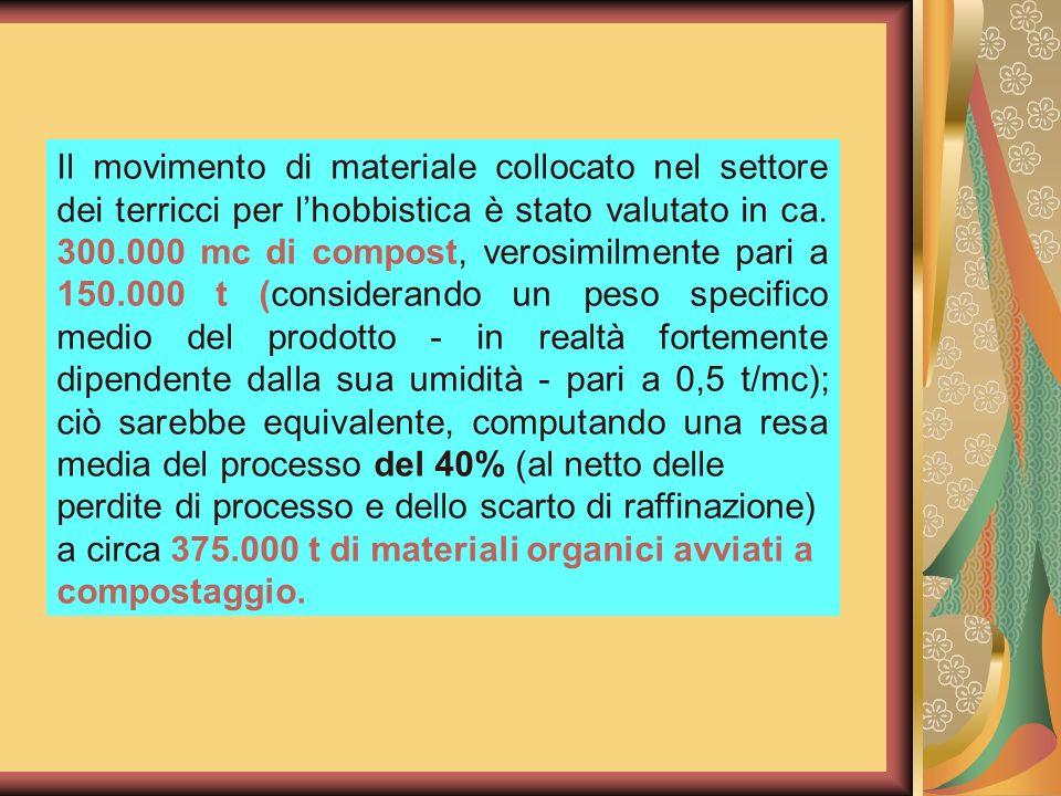 Il movimento di materiale collocato nel settore dei terricci per lhobbistica è stato valutato in ca. 300.000 mc di compost, verosimilmente pari a 150.