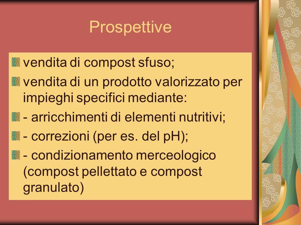 Prospettive vendita di compost sfuso; vendita di un prodotto valorizzato per impieghi specifici mediante: - arricchimenti di elementi nutritivi; - cor