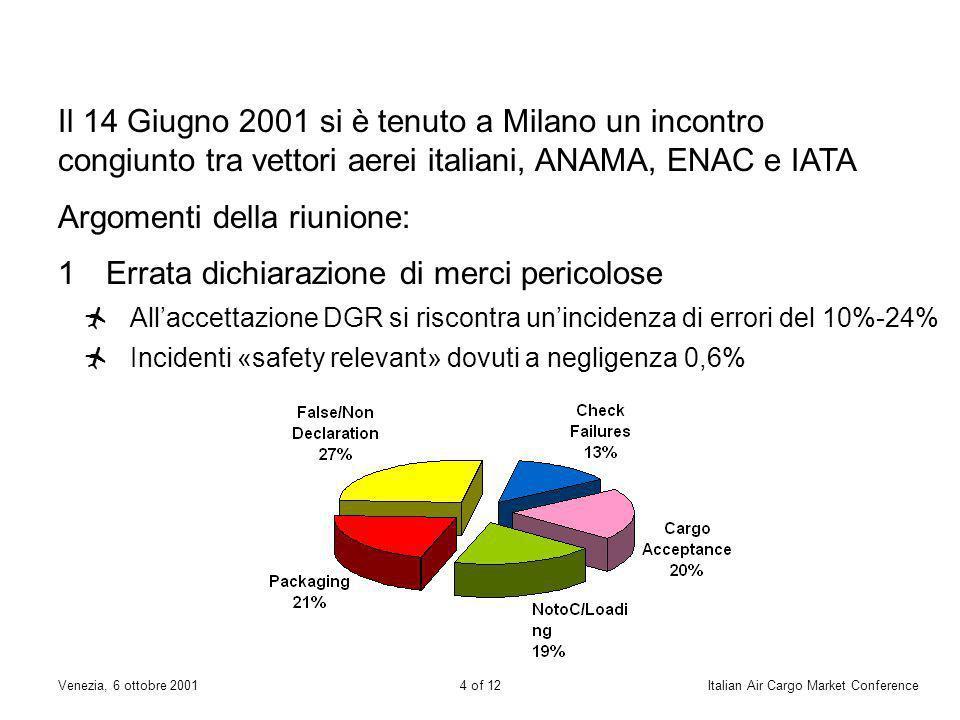 3 of 12Venezia, 6 ottobre 2001Italian Air Cargo Market Conference ANAMA Sicurezza Le compagnie aeree in Italia richiedono il coinvolgimento di: ENAC IATA