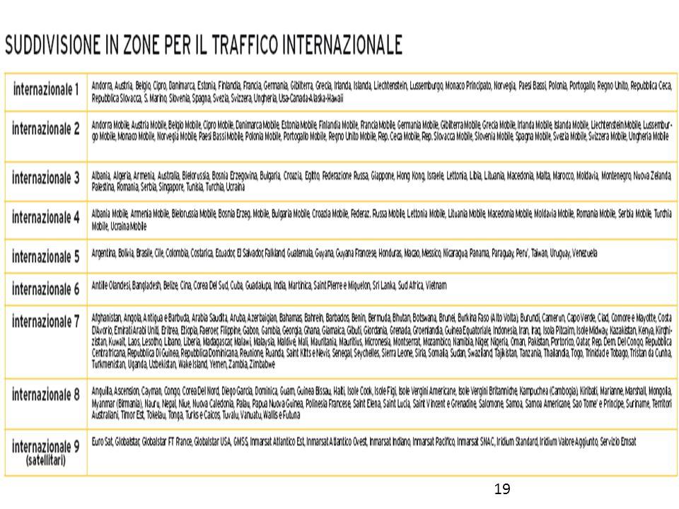 Zone internazionali 19