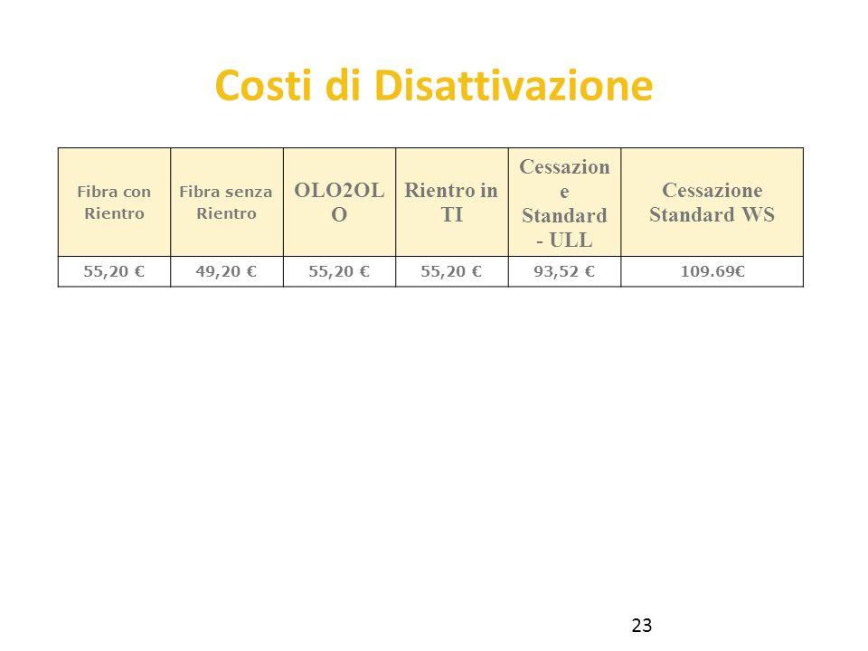 Fibra con Rientro Fibra senza Rientro OLO2OL O Rientro in TI Cessazion e Standard - ULL Cessazione Standard WS 55,20 49,20 55,20 93,52 109.69 Costi di