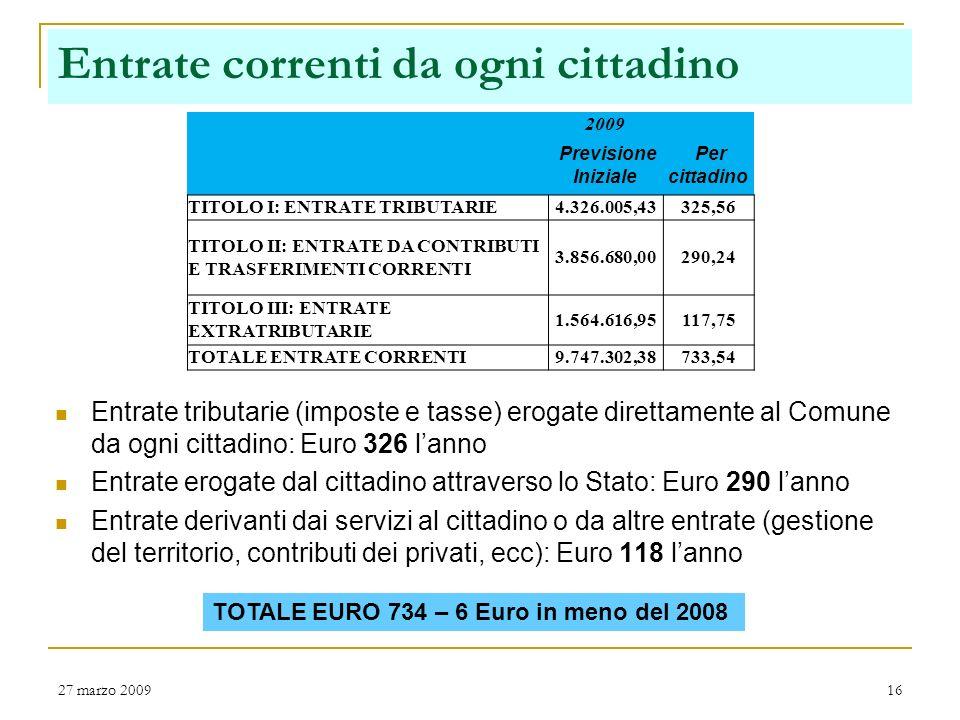 27 marzo 200915 Trend entrate correnti Riduzione complessiva delle entrate correnti di circa 600.000 Euro rispetto alla previsione definitiva 2008 ! C