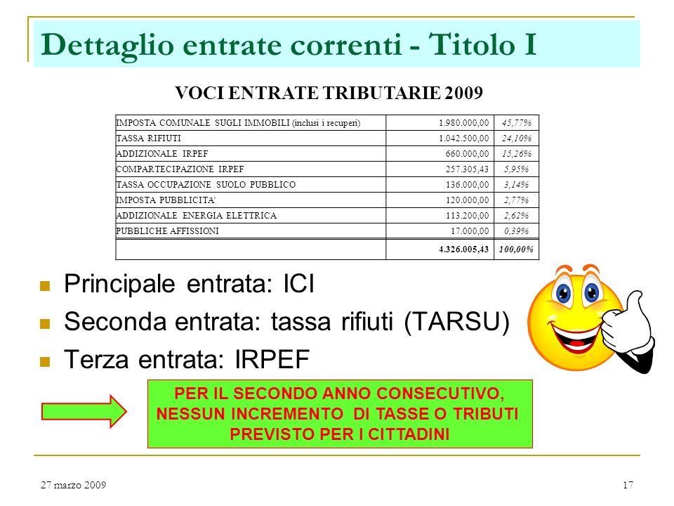 27 marzo 200916 Entrate correnti da ogni cittadino Entrate tributarie (imposte e tasse) erogate direttamente al Comune da ogni cittadino: Euro 326 lan