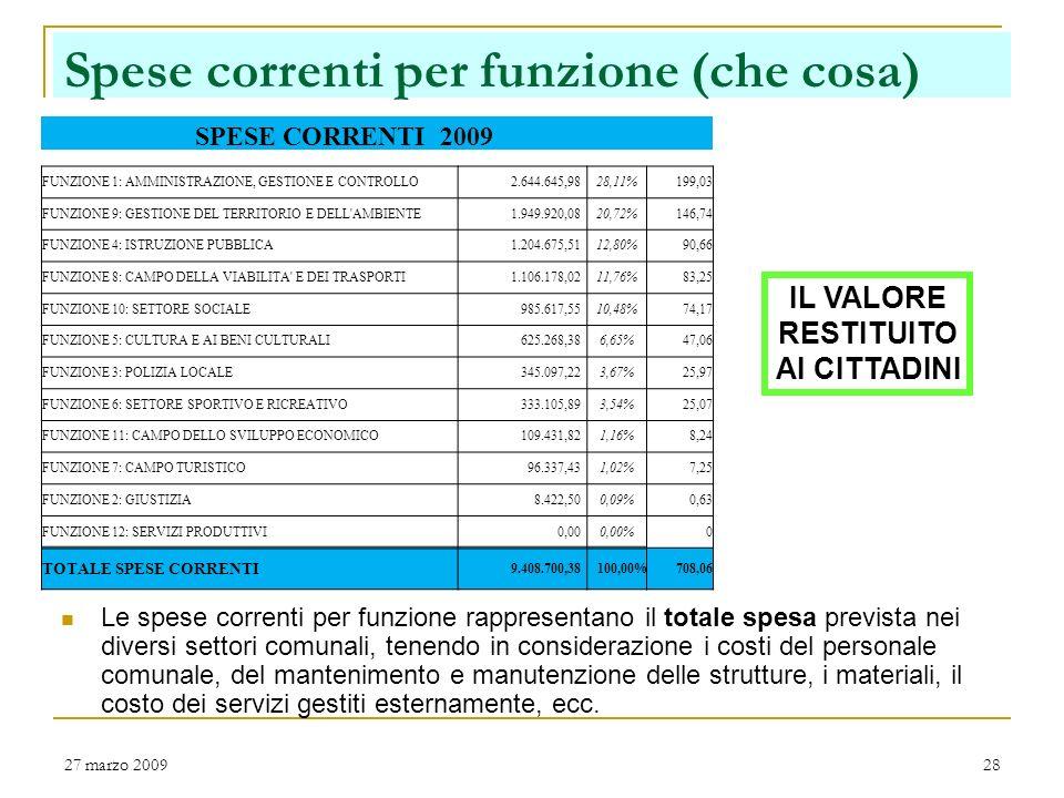 27 marzo 200927 Spese correnti