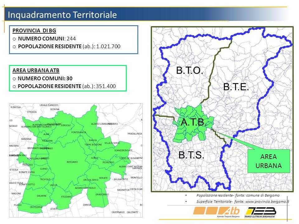 PROVINCIA DI BG o NUMERO COMUNI: 244 o POPOLAZIONE RESIDENTE (ab.): 1.021.700 Inquadramento Territoriale AREA URBANA ATB o NUMERO COMUNI: 30 o POPOLAZ