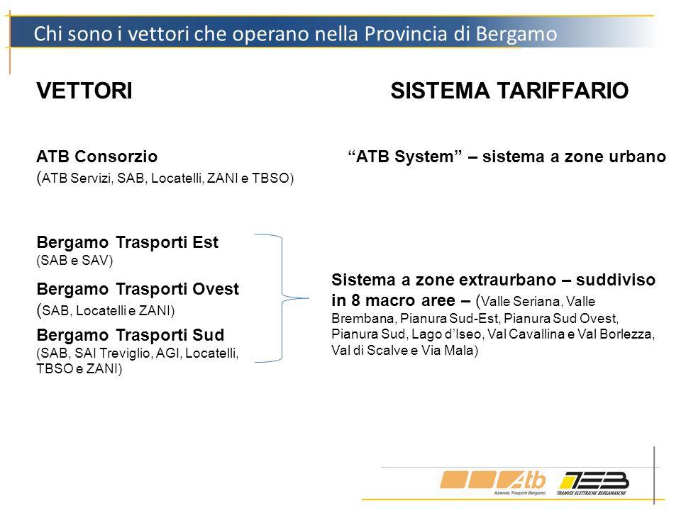 Chi sono i vettori che operano nella Provincia di Bergamo ATB Consorzio ( ATB Servizi, SAB, Locatelli, ZANI e TBSO) Bergamo Trasporti Est (SAB e SAV)