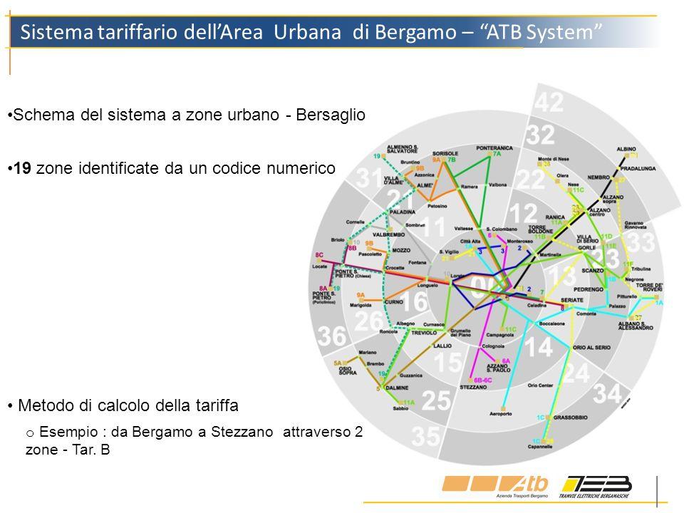 Sistema tariffario dellArea Urbana di Bergamo – ATB System 19 zone identificate da un codice numerico Schema del sistema a zone urbano - Bersaglio Met