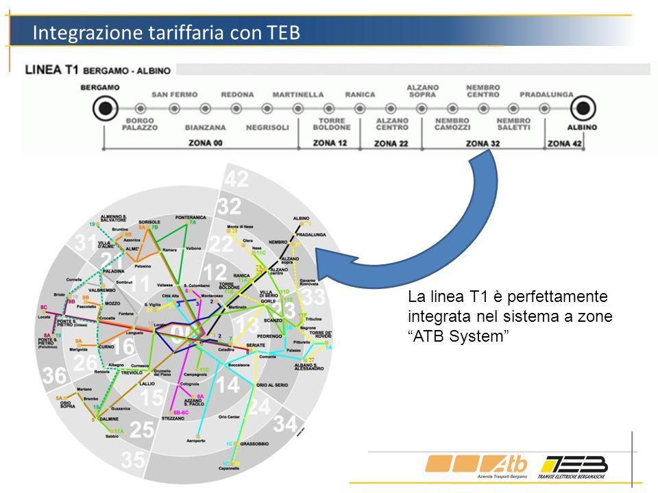 Integrazione tariffaria con TEB La linea T1 è perfettamente integrata nel sistema a zone ATB System