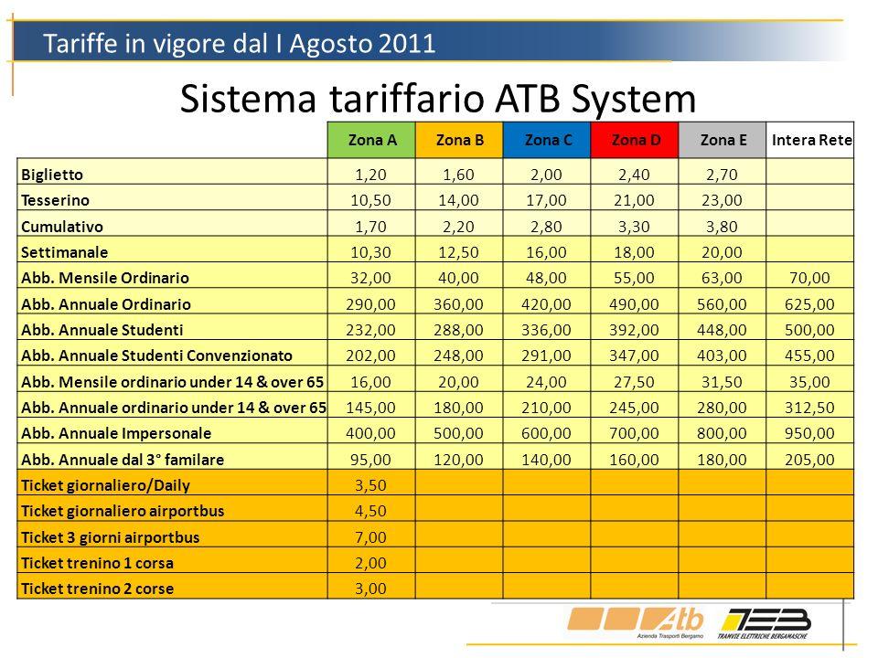 Sistema tariffario ATB System Tariffe in vigore dal I Agosto 2011 Zona A Zona B Zona C Zona D Zona E Intera Rete Biglietto1,201,602,002,402,70 Tesseri