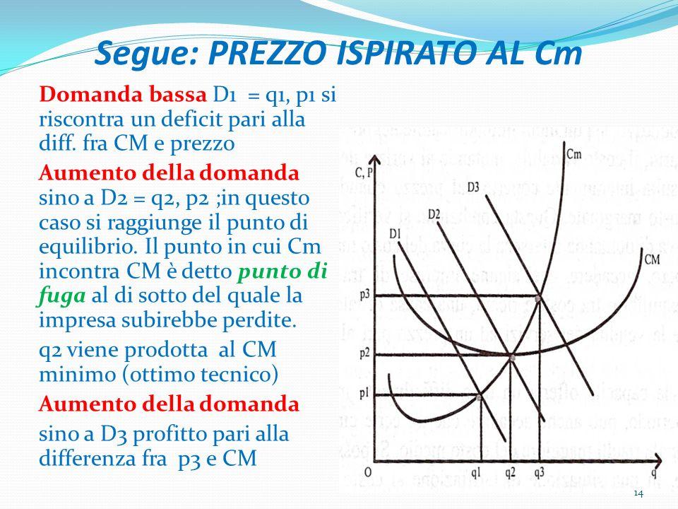 Segue: PREZZO ISPIRATO AL Cm Domanda bassa D1 = q1, p1 si riscontra un deficit pari alla diff.