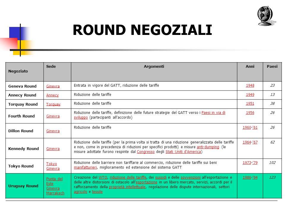 ROUND NEGOZIALI : Negoziato SedeArgomentiAnniPaesi Geneva RoundGinevra Entrata in vigore del GATT, riduzione delle tariffe194823 Annecy RoundAnnecy Ri
