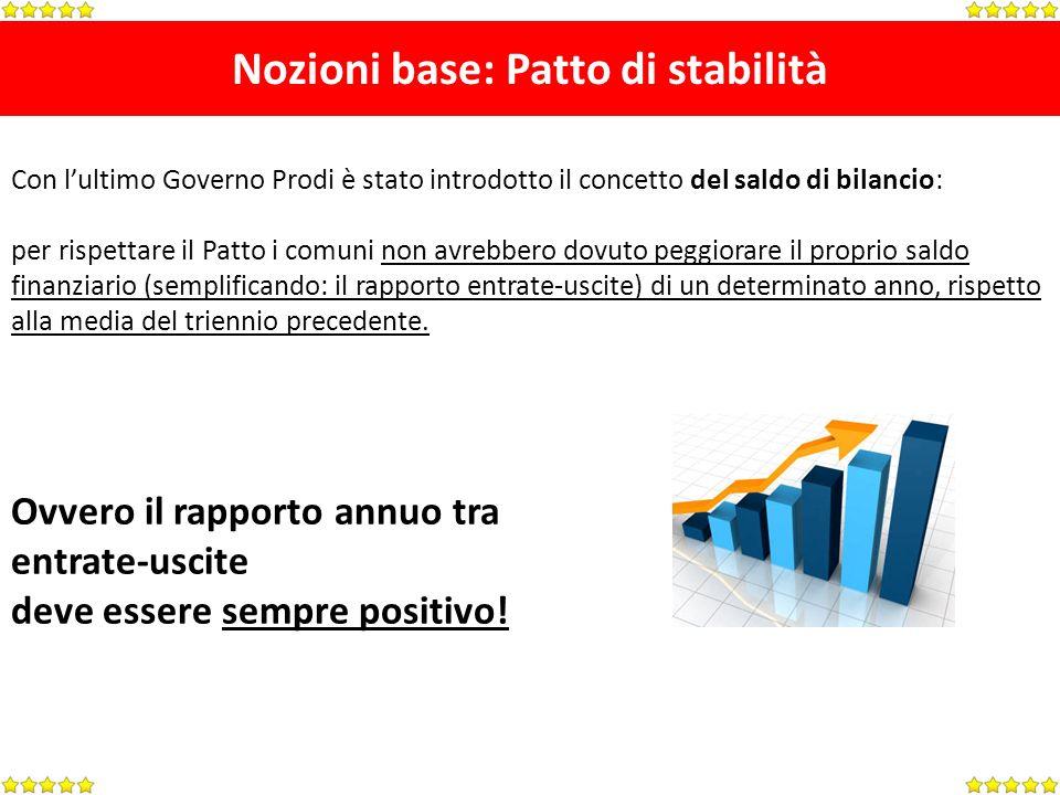 Nozioni base: Patto di stabilità Con lultimo Governo Prodi è stato introdotto il concetto del saldo di bilancio: per rispettare il Patto i comuni non avrebbero dovuto peggiorare il proprio saldo finanziario (semplificando: il rapporto entrate-uscite) di un determinato anno, rispetto alla media del triennio precedente.