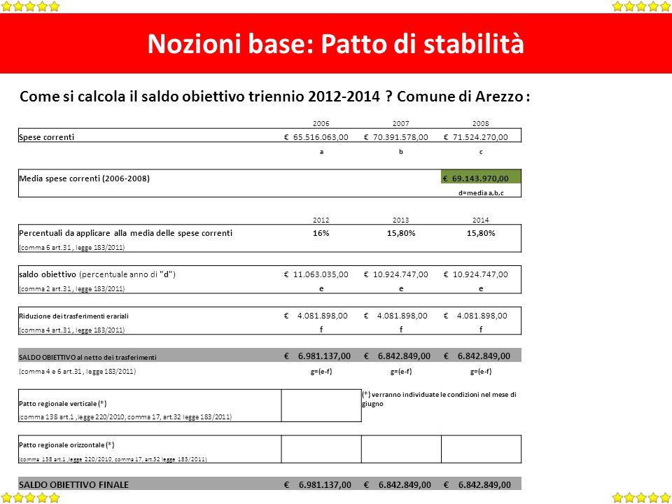 Nozioni base: Patto di stabilità 200620072008 Spese correnti 65.516.063,00 70.391.578,00 71.524.270,00 abc Media spese correnti (2006-2008) 69.143.970