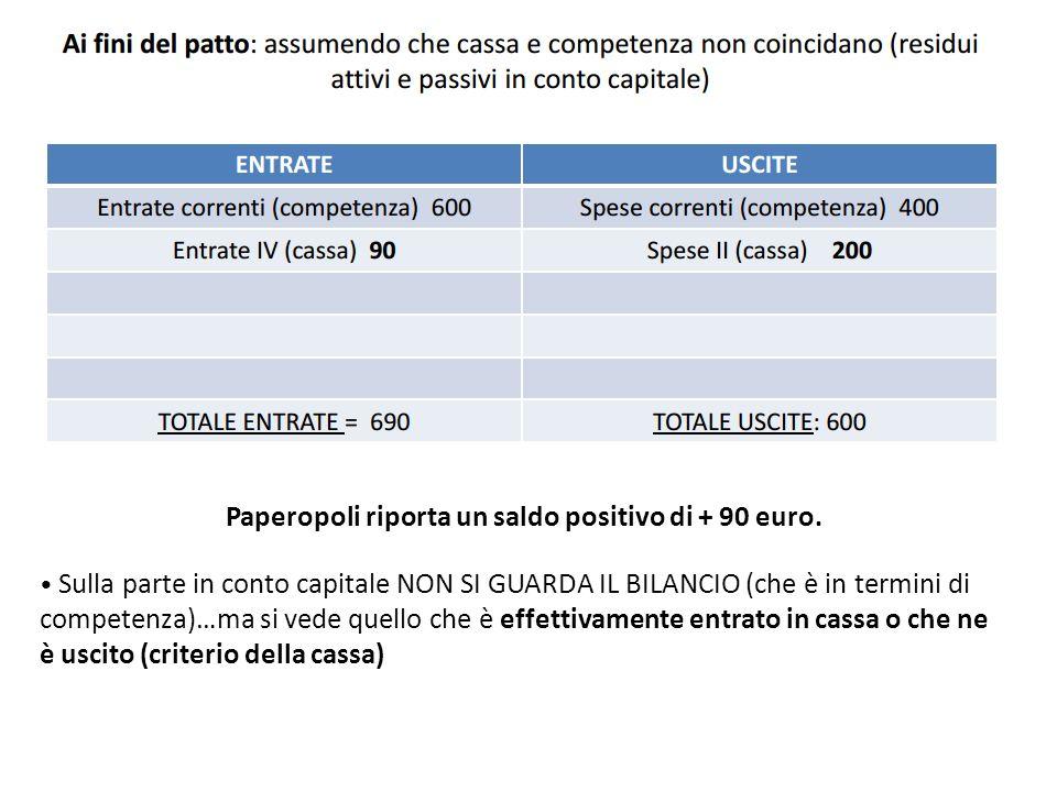Paperopoli riporta un saldo positivo di + 90 euro. Sulla parte in conto capitale NON SI GUARDA IL BILANCIO (che è in termini di competenza)…ma si vede