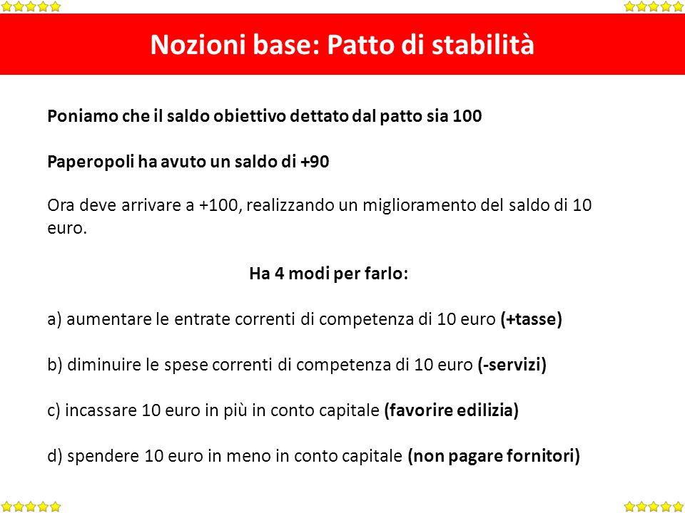 Nozioni base: Patto di stabilità Poniamo che il saldo obiettivo dettato dal patto sia 100 Paperopoli ha avuto un saldo di +90 Ora deve arrivare a +100, realizzando un miglioramento del saldo di 10 euro.