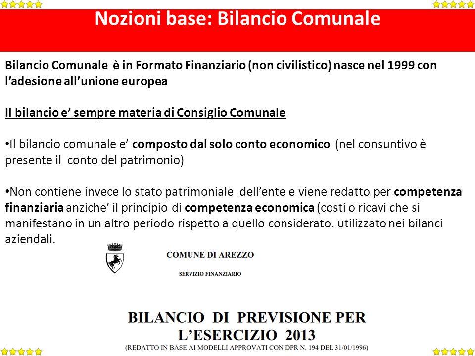 Nozioni base: Bilancio Comunale Bilancio Comunale è in Formato Finanziario (non civilistico) nasce nel 1999 con ladesione allunione europea Il bilanci