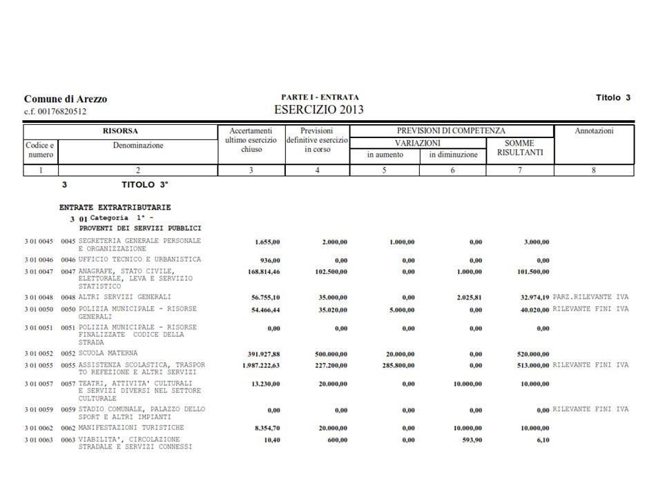 Nozioni base: Entrate fiscali Entrate del comune.