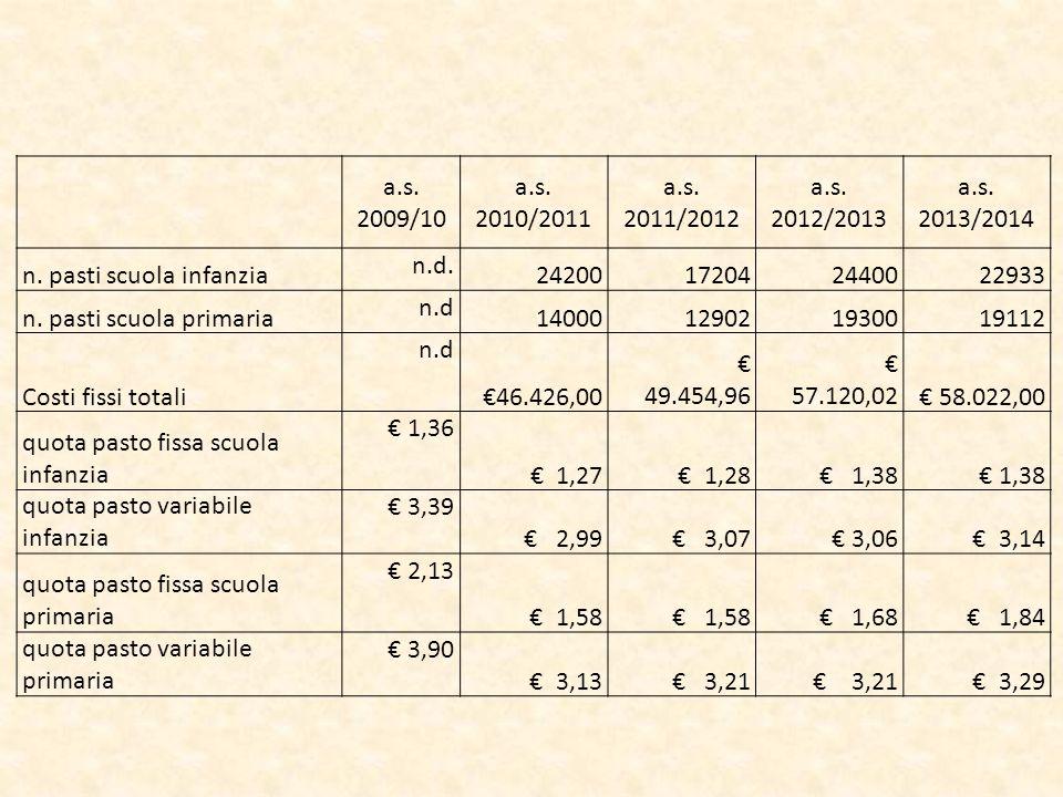 AnnoNumero UtentiCosto a carico del Comune 2009/2010ND 0 2010/201140 26.670,54 2011/201252 25.530,08 2012/201347 29.156,73