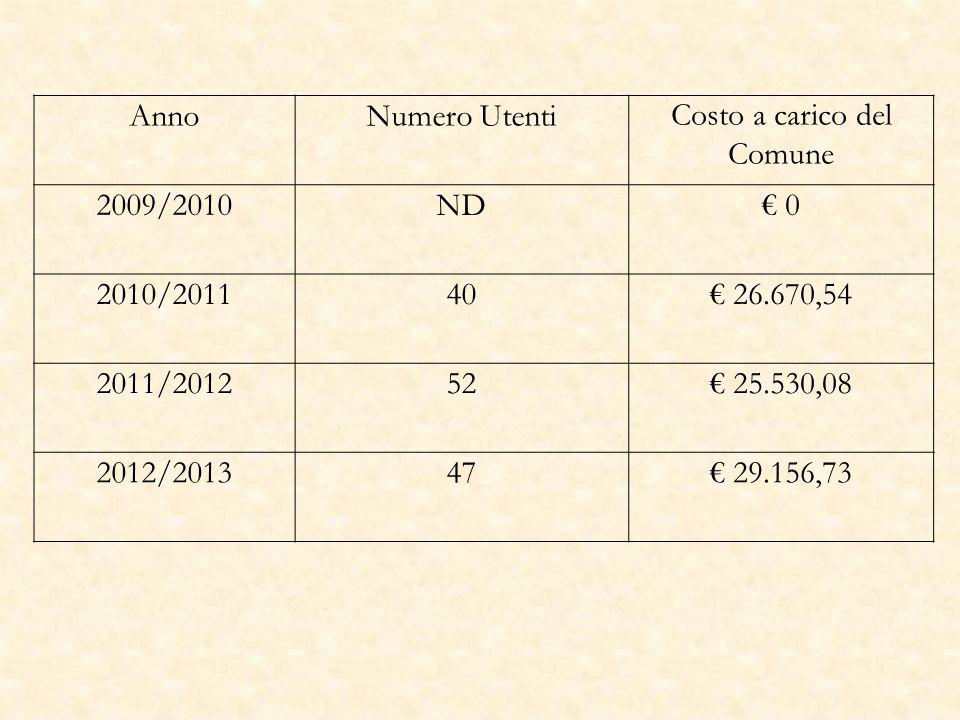 AnnoNumero UtentiCosto a carico del Comune 2009105 824,00 201070 6.071,00 201185 12.900,00 201260 12.784,00