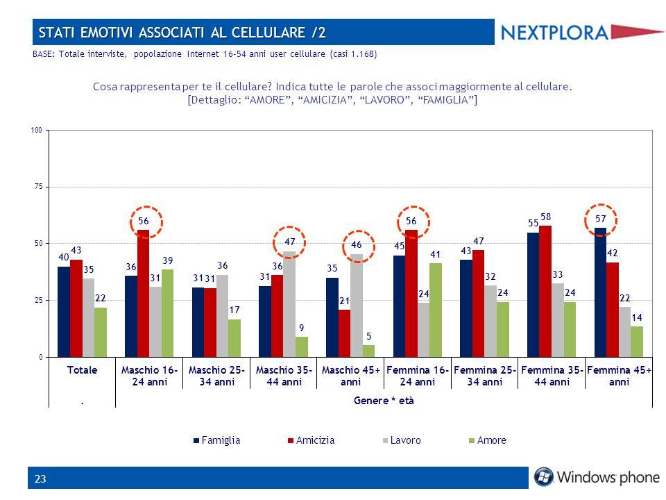 23 STATI EMOTIVI ASSOCIATI AL CELLULARE /2 Cosa rappresenta per te il cellulare.