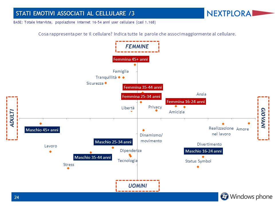 24 STATI EMOTIVI ASSOCIATI AL CELLULARE /3 Cosa rappresenta per te il cellulare.