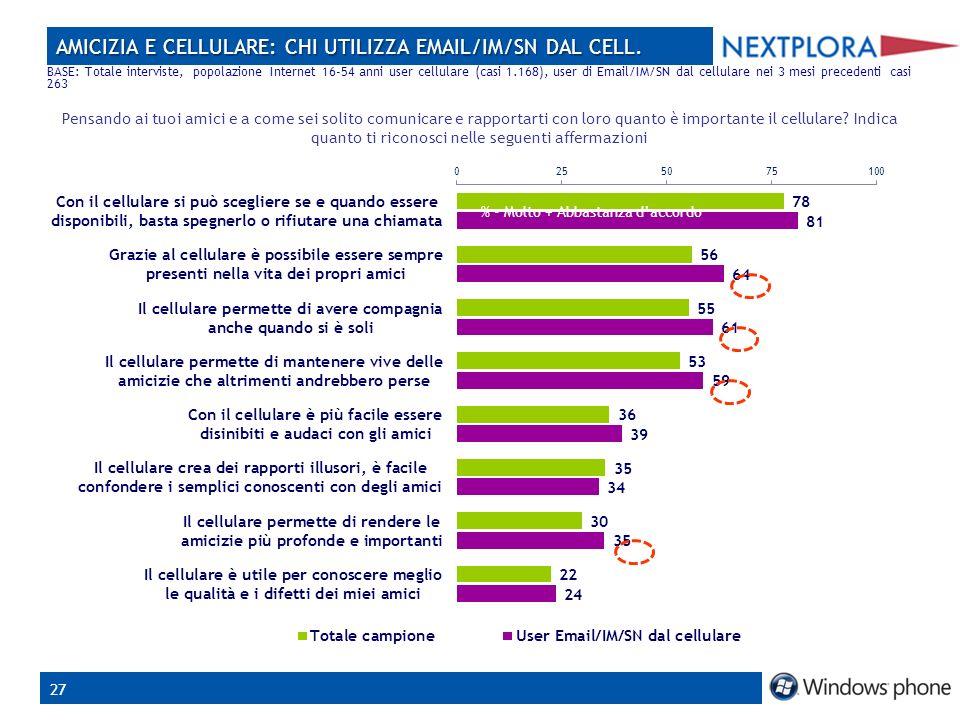 27 AMICIZIA E CELLULARE: CHI UTILIZZA EMAIL/IM/SN DAL CELL.