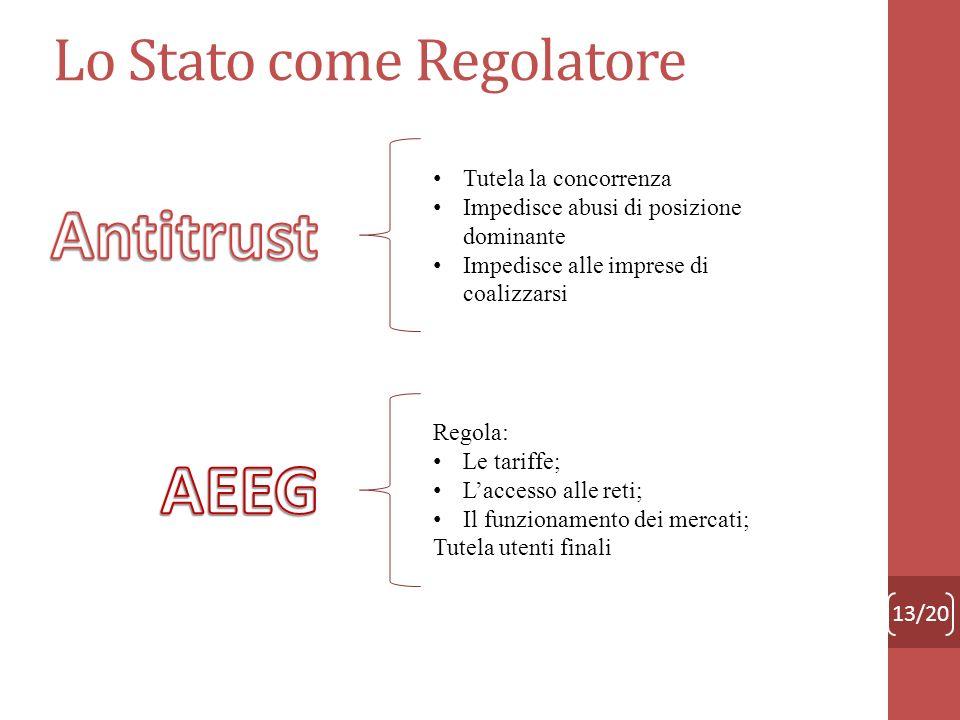 Lo Stato come Regolatore 13/20 Tutela la concorrenza Impedisce abusi di posizione dominante Impedisce alle imprese di coalizzarsi Regola: Le tariffe;