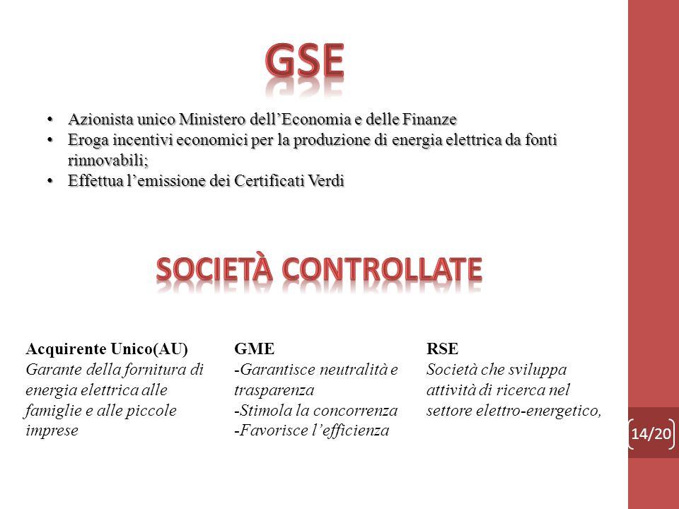 14/20 Azionista unico Ministero dellEconomia e delle Finanze Azionista unico Ministero dellEconomia e delle Finanze Eroga incentivi economici per la p