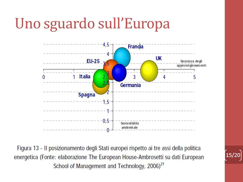 Uno sguardo sullEuropa 15/20 Direttiva Europea n.92/96 Liberalizzazione del mercato elettrico e apertura dei mercati nazionali Obiettivi: Mercato di l