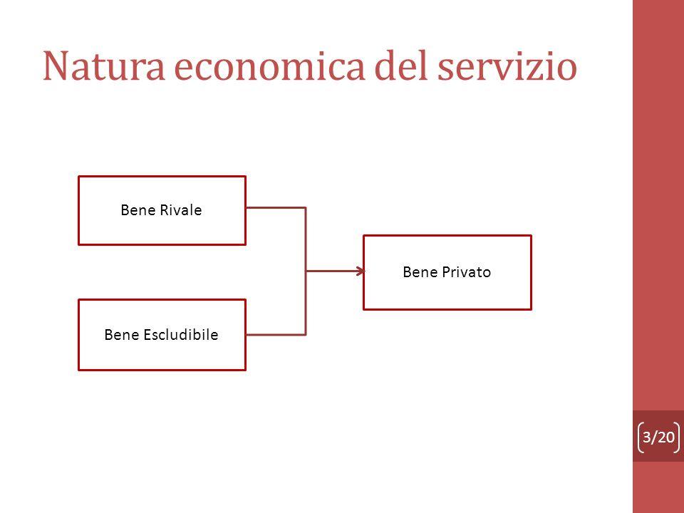 Natura economica del servizio Bene Rivale Bene Escludibile Bene Privato 3/20
