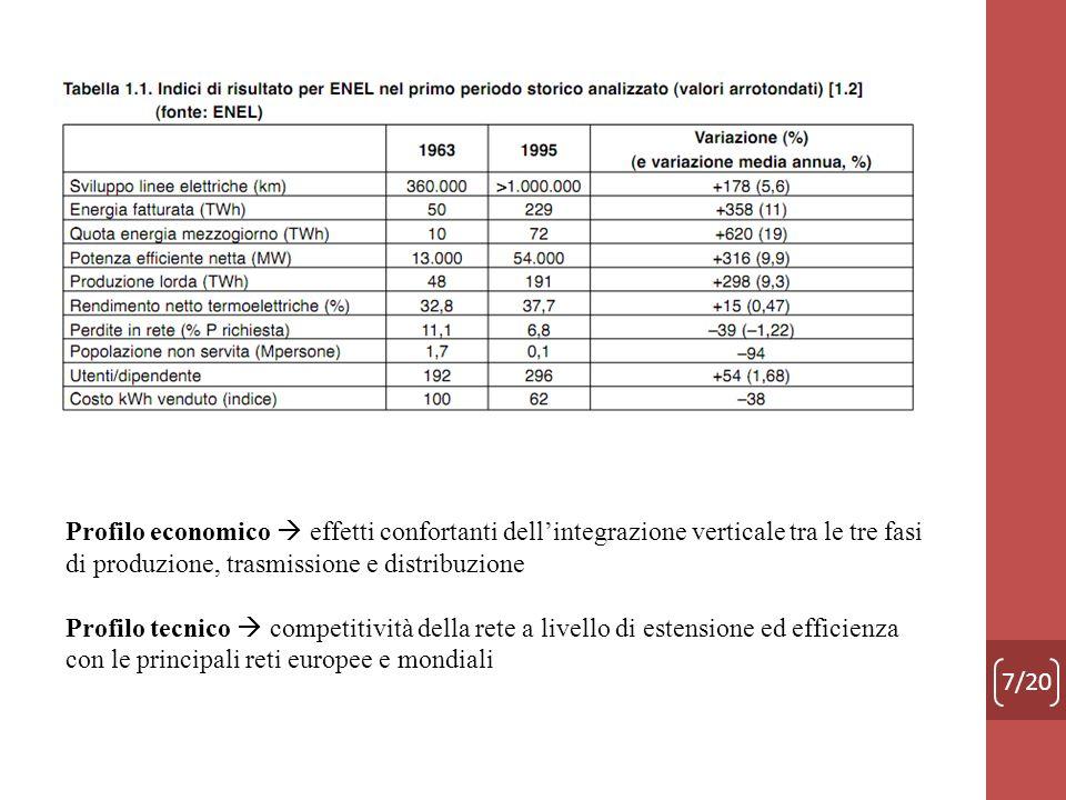 7/20 Profilo economico effetti confortanti dellintegrazione verticale tra le tre fasi di produzione, trasmissione e distribuzione Profilo tecnico comp