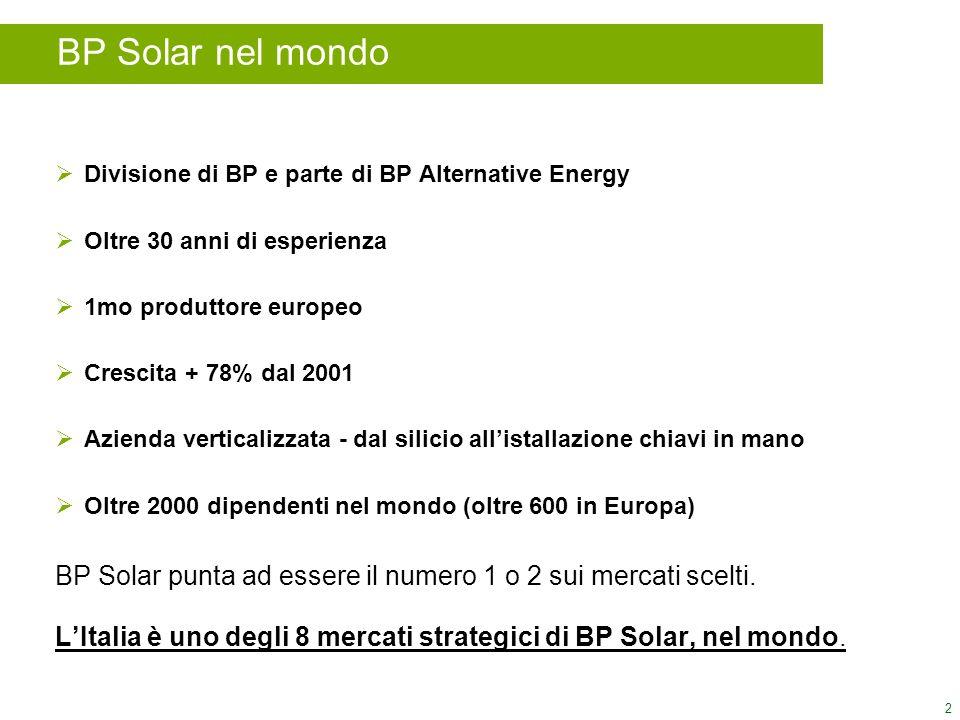 2 BP Solar nel mondo Divisione di BP e parte di BP Alternative Energy Oltre 30 anni di esperienza 1mo produttore europeo Crescita + 78% dal 2001 Azien