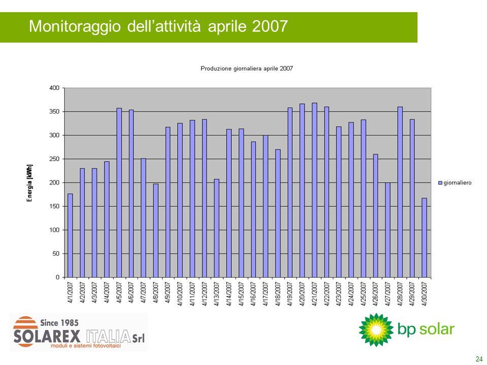 24 Monitoraggio dellattività aprile 2007