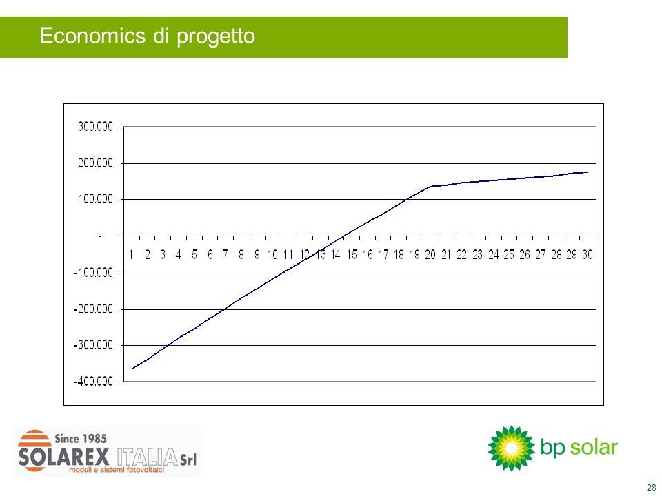 28 Economics di progetto