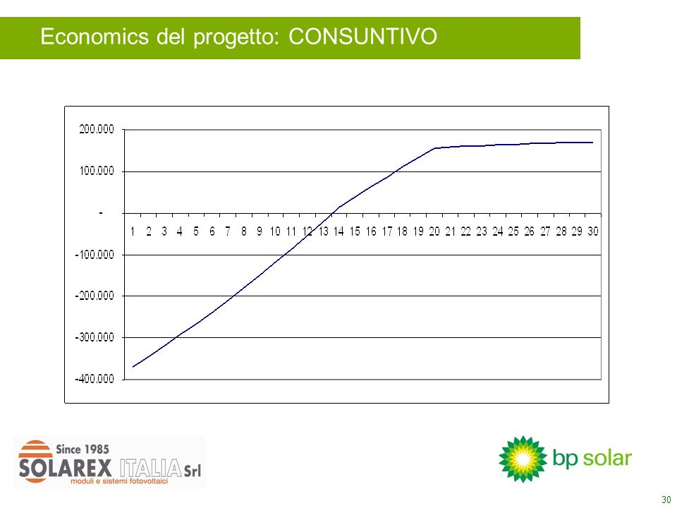 30 Economics del progetto: CONSUNTIVO