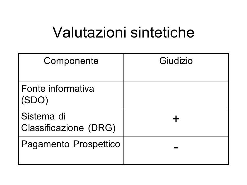 Valutazioni sintetiche ComponenteGiudizio Fonte informativa (SDO) Sistema di Classificazione (DRG) + Pagamento Prospettico -