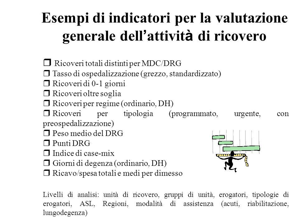 Esempi di indicatori per la valutazione generale dell attivit à di ricovero r Ricoveri totali distinti per MDC/DRG r Tasso di ospedalizzazione (grezzo