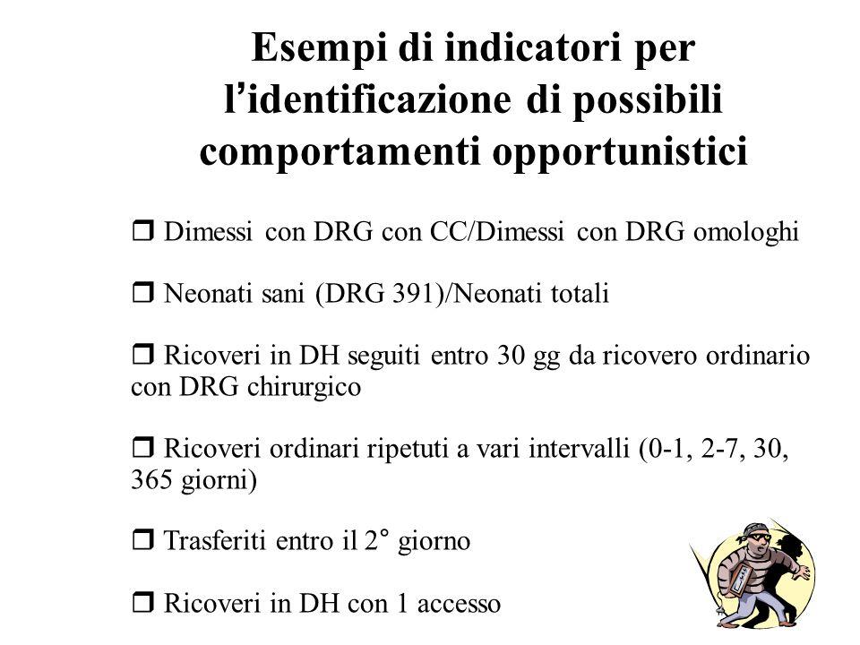 Esempi di indicatori per l identificazione di possibili comportamenti opportunistici r Dimessi con DRG con CC/Dimessi con DRG omologhi r Neonati sani