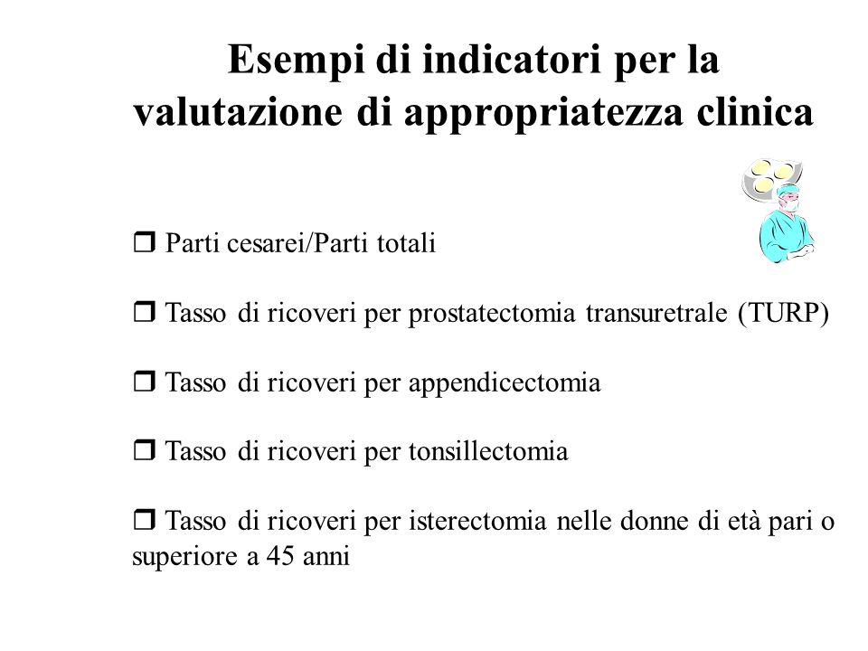 Esempi di indicatori per la valutazione di appropriatezza clinica r Parti cesarei/Parti totali r Tasso di ricoveri per prostatectomia transuretrale (T