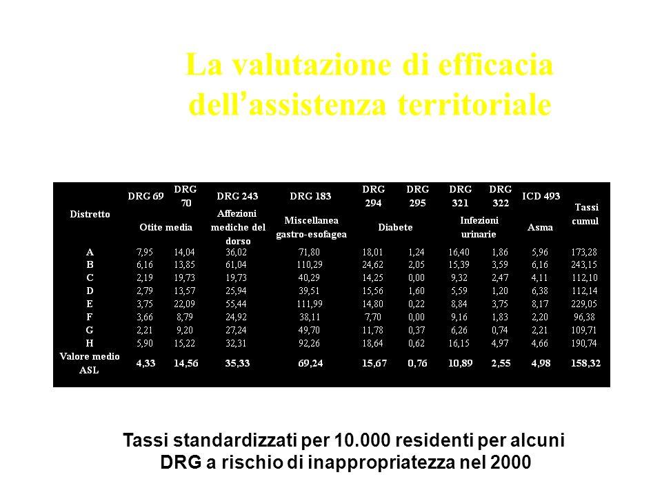 La valutazione di efficacia dell assistenza territoriale Tassi standardizzati per 10.000 residenti per alcuni DRG a rischio di inappropriatezza nel 20